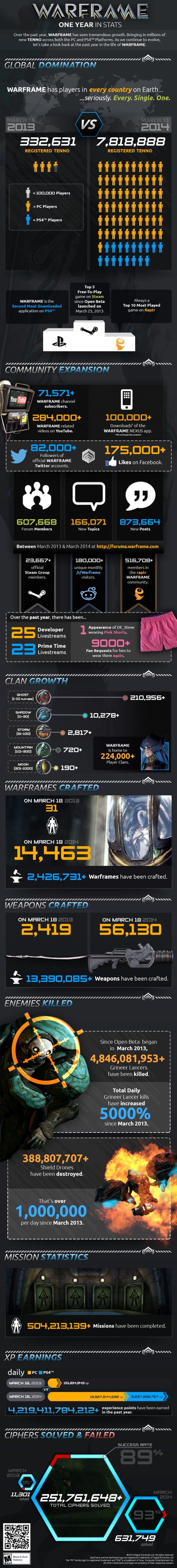 Warframe_Info-Grafik